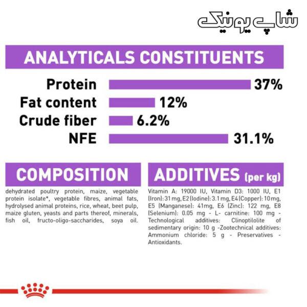 ترکیبات غذای خشک گربه رویال کنین استرلایز مدل Regular Sterilised