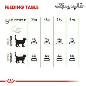 مقدار مصرفی غذای خشک گربه رویال کنین دایجستیو مدل Digestive Care