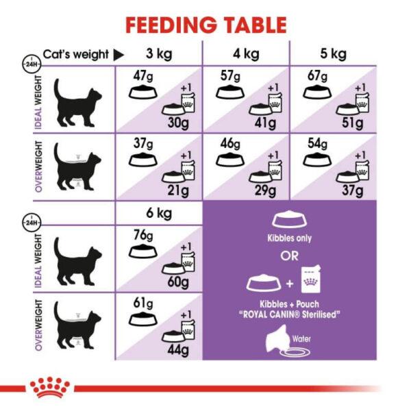 مقدار مصرف غذای خشک گربه رویال کنین استرلایز مدل Regular Sterilised